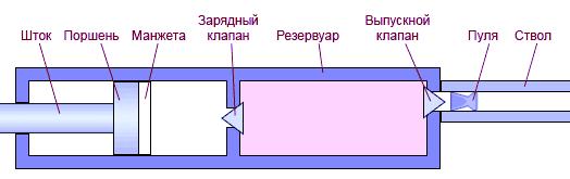 Мультикомпрессионная пневматика