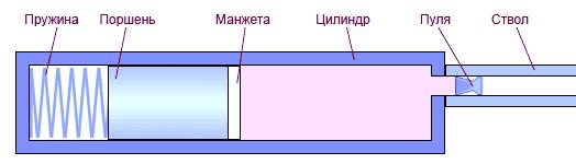Пружинно-поршневая пневматика (ППП)